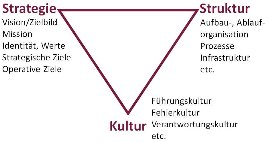 Dreieck der Veränderung