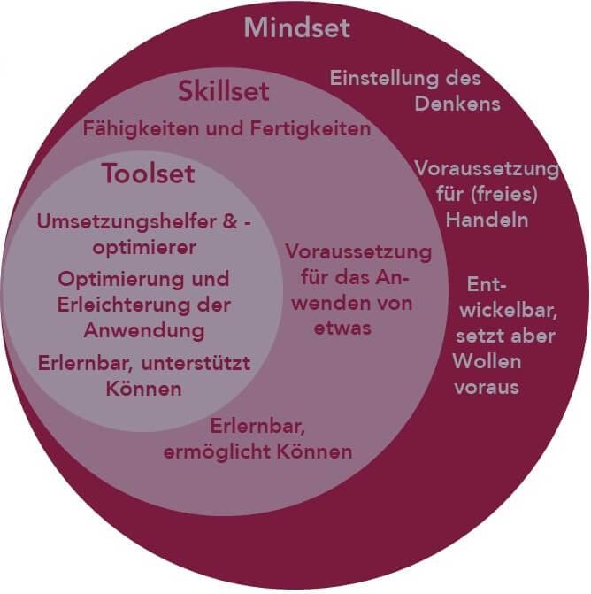 Mindset, Skillset, Toolset - das braucht agiles Arbeiten