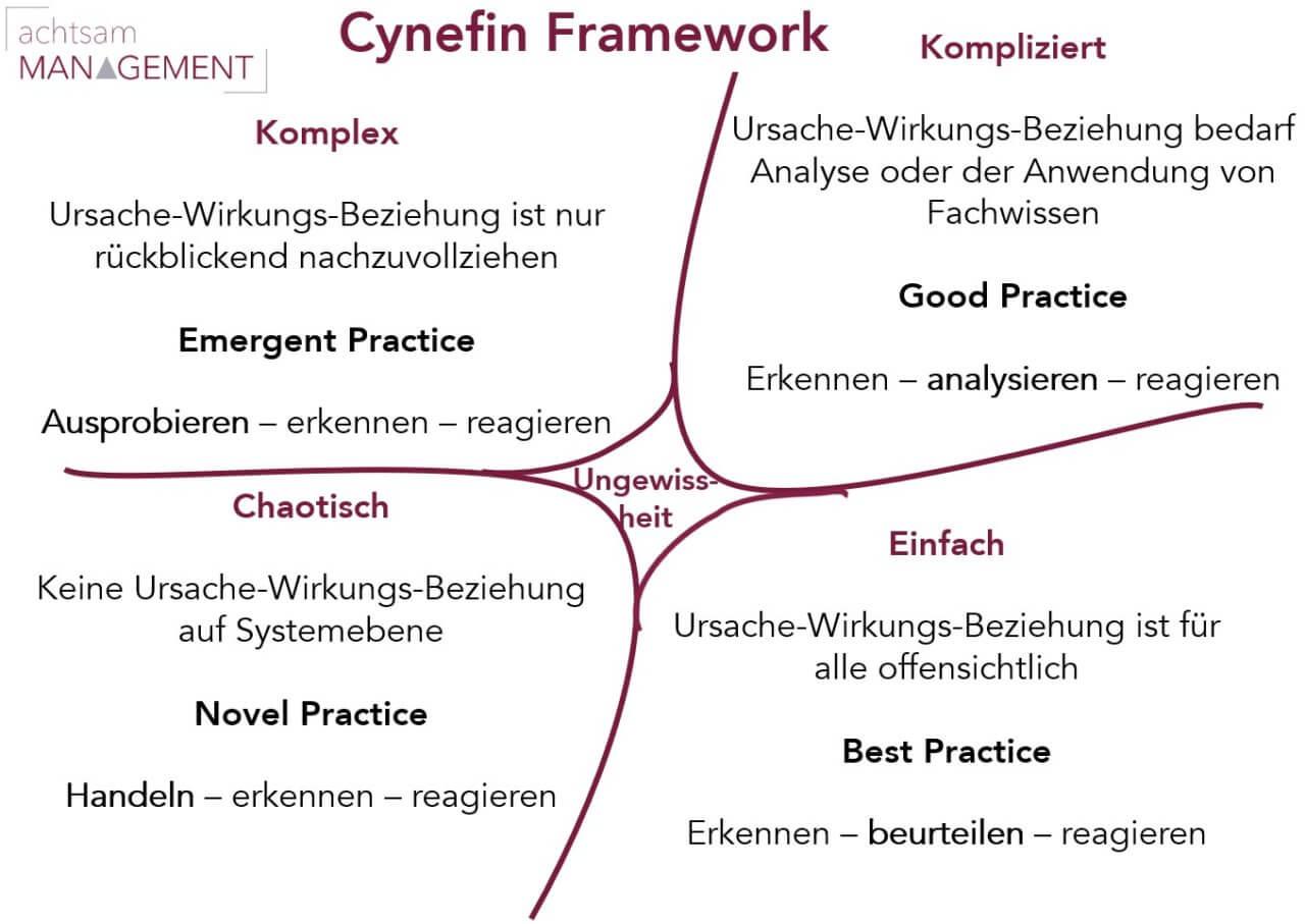 """Cynefin Framework – Modell zur Förderung des Verständnisses von """"Lebensräumen"""""""